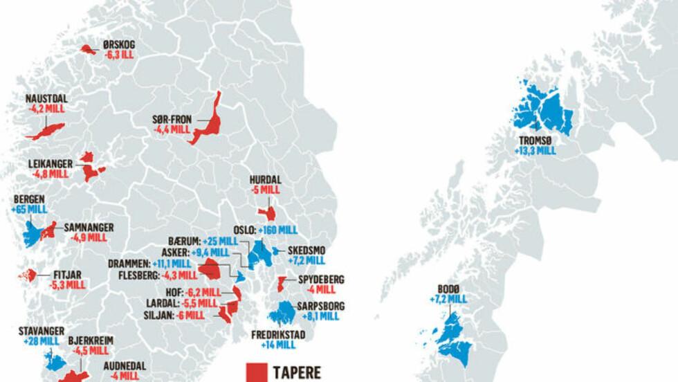 STORE FORSKJELLER: De store kommunene kan innkasserer milliongevinst neste år. Mange av de små taper store summer. Grafikk: Kjell Erik Berg / Dagbladet