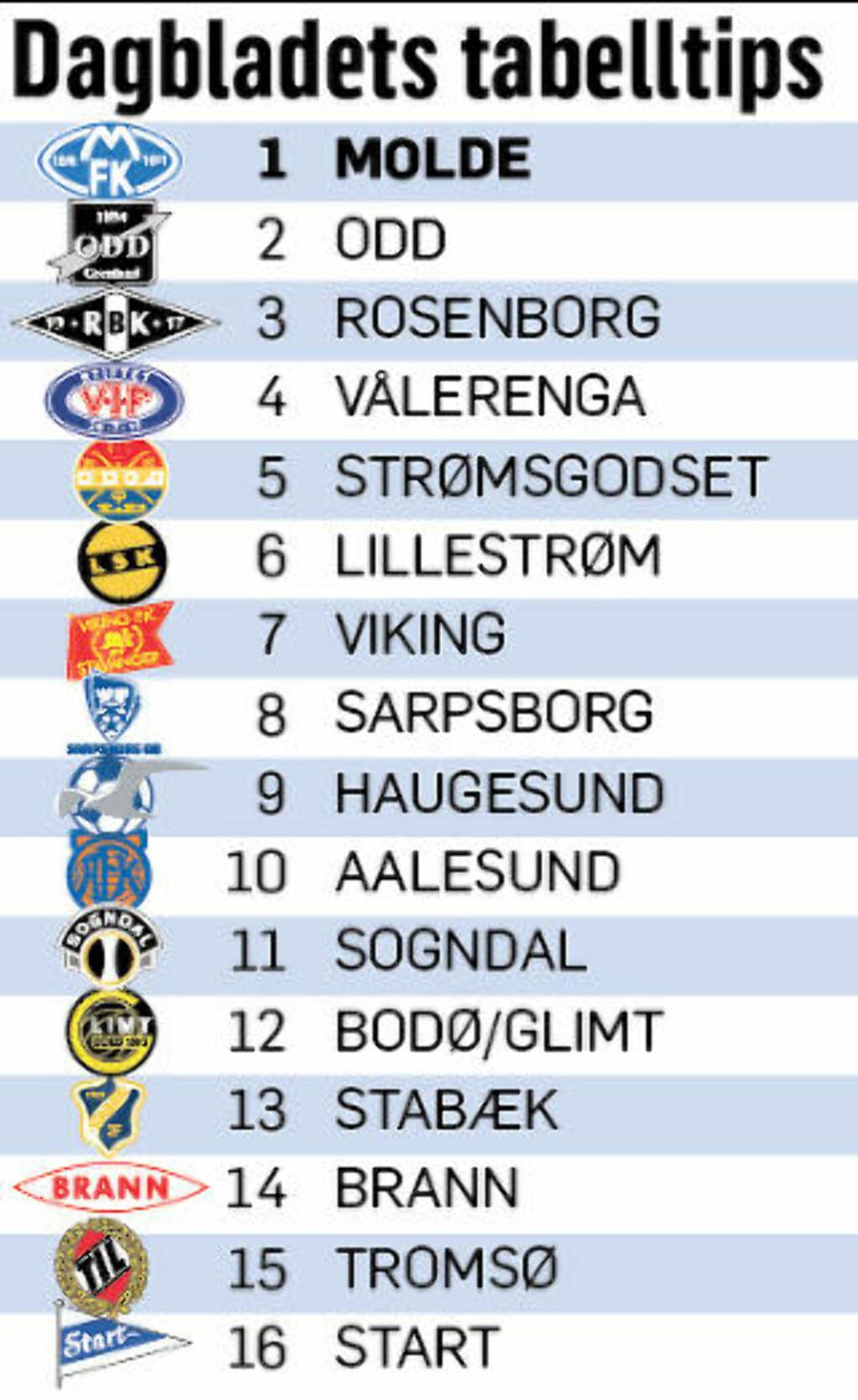 Derfor tror vi Rosenborg faller ned fra tronen