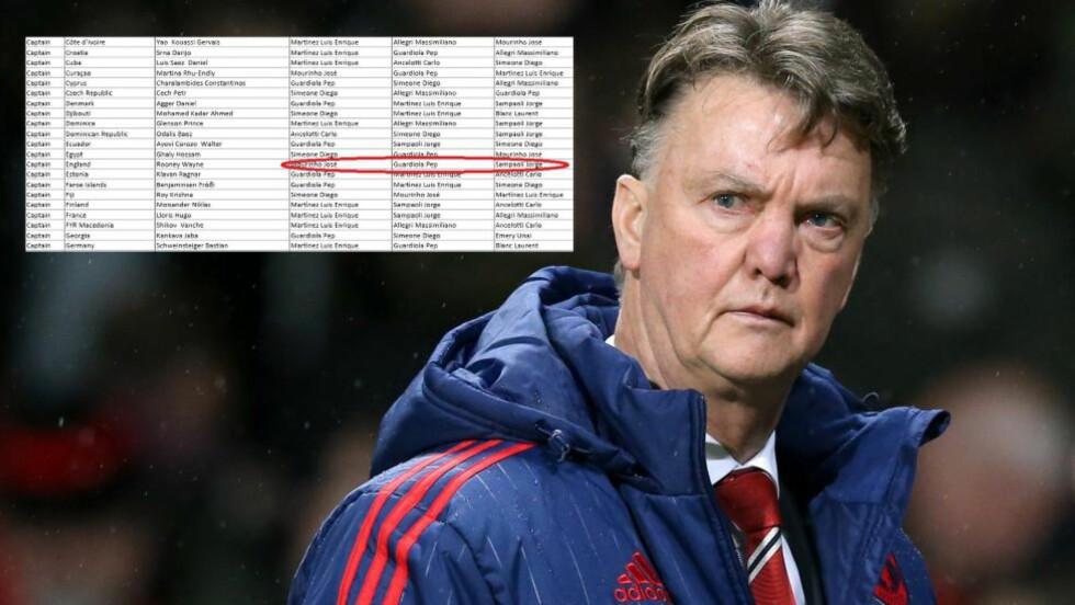 STEMMENE: Wayne Rooney stemte fram José Mourinho og Pep Guardiola som de beste managerne for 2015. Begge har blitt linket til United, med tanke på å erstatte manager Louis van Gaal. Foto: NTB Scanpix/FIFA