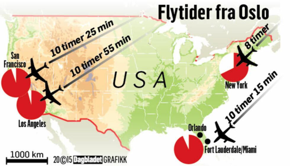 DIREKTEFLYGINGER TIL USA: Fordi jorda krummer er strekningen fra Oslo til John F. Kennedy Airport (JFK) bare 2668 kilometer kortere enn strekningen fra Oslo til Los Angeles Airport (LAX), selv om det er 3983 kilometer fra JFK til LAX. Ifølge Norwegian kan flytida tilbake til Norge være opptil en time kortere enn utreisen, på grunn av jetstrømmer.