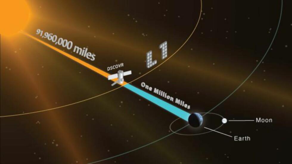 HER ER SATELITTEN:  Ved L1-punktet - også kjent som Lagrange-punktet - trekker sola og jorda like sterkt. Foto: NASA