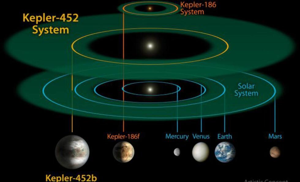 SAMMENLIKNING: Denne illustrasjonen viser det nyoppdagete systemet Kepler-452, sammenliknet med størrelsen på Kepler-186 og vårt soslsystem. ILLUSTRASJON: NASA