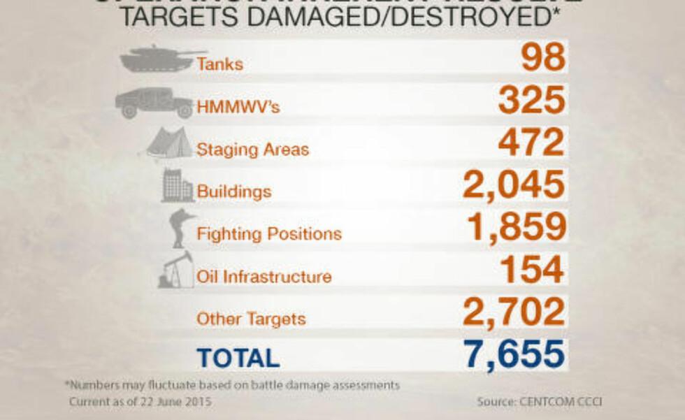DETTE HAR AMERIKANERNE BOMBET:  Det amerikanske forsvarsdepartementet oppgir at de har ødelagt 98 tanks og over 2000 bygninger som tilhørte IS siden i fjor. Foto: Central Command