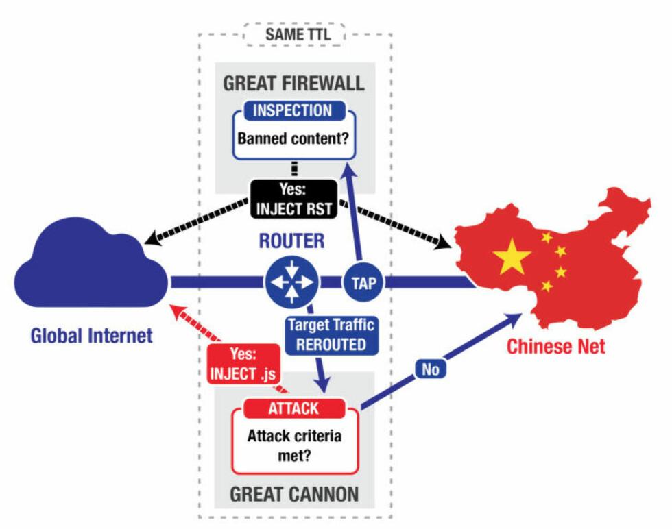 BRANNMUR OG KANON: Slik virker de ulike metodene Kina bruker for å sensurere internett, ifølge forskere tilknyttet Universitetet i Toronto. Illustrasjon: Citizen Lab / Universitetet i Toronto
