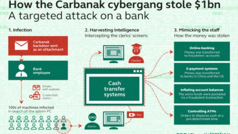 SLIK GJORDE DE DET: Det svært avanserte viruset Carbanak tillot hackerne å stjele store summer penger. Foto: Kaspersky
