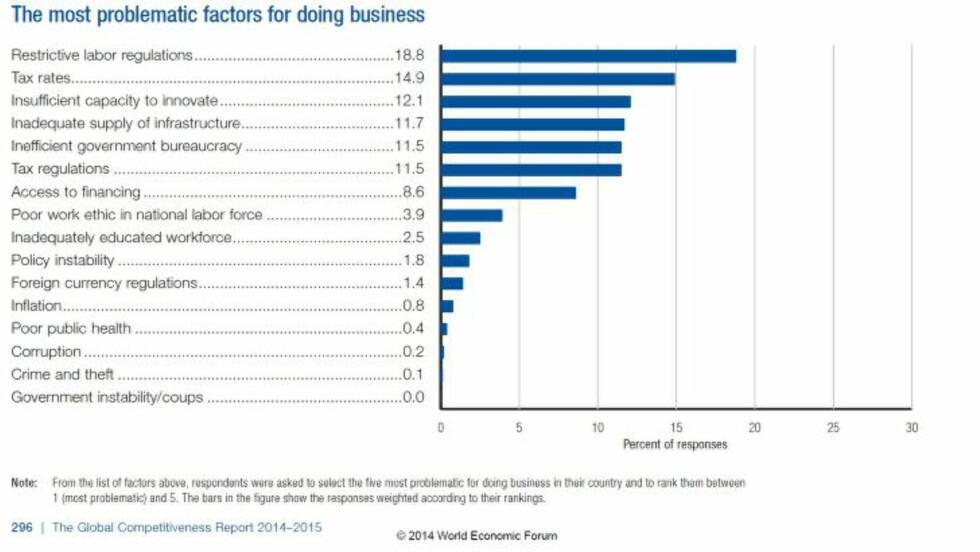- RIGID: På spørsmål om hva som er den største hindringene for å gjøre forretninger i Norge, har WEF fått disse svarene fra forretningsledere som opererer i Norge. Respondentene ble bedt om å rangere de 5 mest problematiske faktorene og rangere dem fra 1 til 5. Kilde: World Economic Forum.