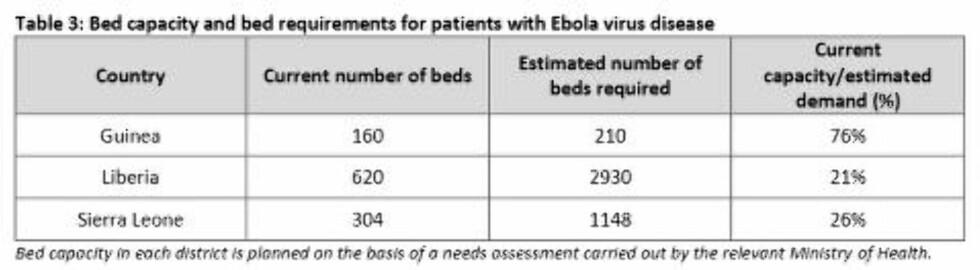 STOR SENGEMANGEL:  Nye tall fra WHO viser at Liberia og Sierra Leone kun har henholdsvis 21 og 26 prosent av de sengeplassene de trenger for å møte behovet fra de ebola-syke. De lokale helsemyndighetene står for beregningen av hvor mange senger som trengs. Foto: WHO situation report