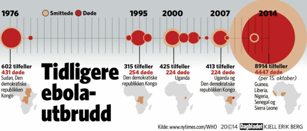 - Ebola fikk et forsprang, og er nå langt foran oss