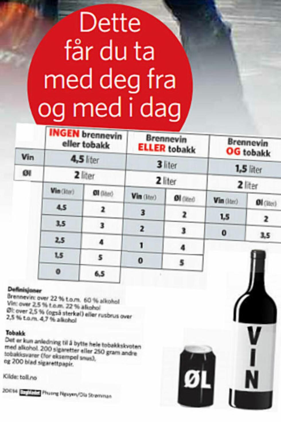 Sjekk Dagbladets ultimate taxfree-kalkulator