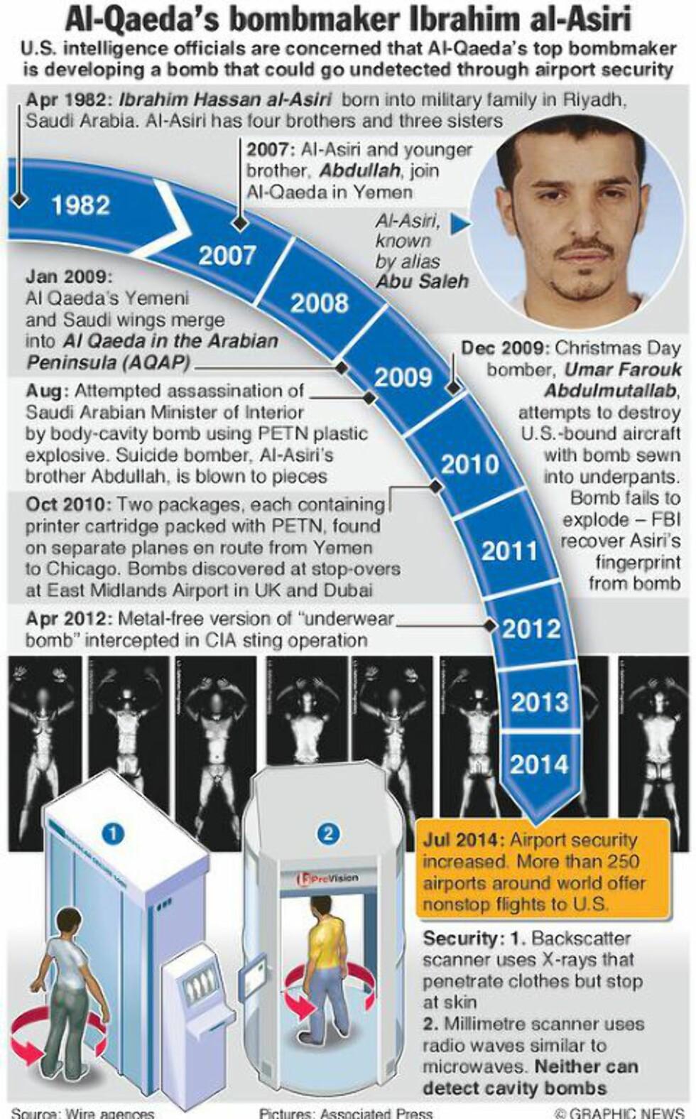 UTVIKLINGEN: Denne AP-grafikken (på engelsk) viser utviklingen til Ibrahim al-Asiri. Grafikk: Graphic News / AP