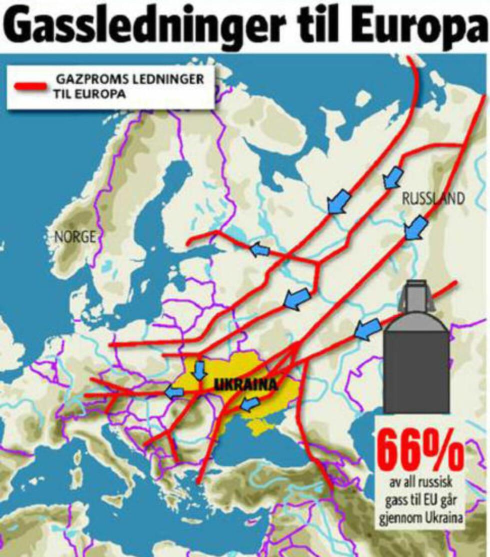 GASSAVHENGIG: Selv om Europa ikke er like avhengiv av gass fra Russland som for ett tiår siden, kan det bli kritisk for flere land dersom Russland stopper gasseksporten. Kilder: Gazprom / Reuters / AFP