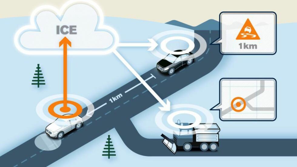 INTERAKTIVT: Skjematisk fremstilling av Cooperative Intelligent Transport System. Foto: VOLVO