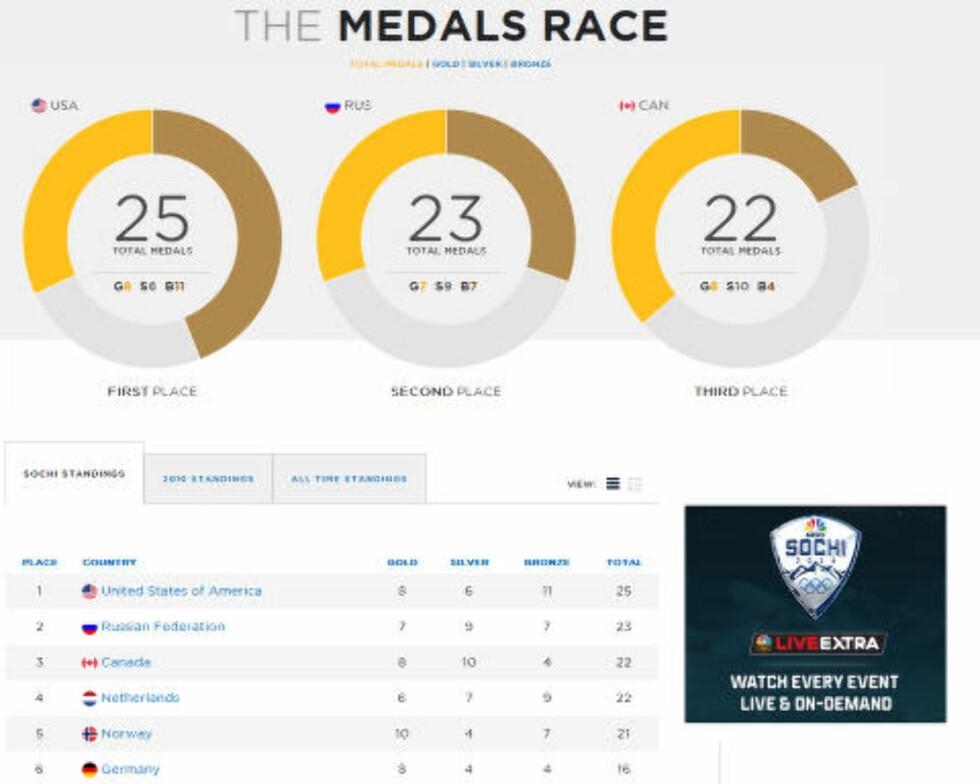 TOPP TRE UTEN NORGE: På TV-kanalen NBCs oversikt er det totalmedaljer som utgjør tabellen. Skjermdump: NCB