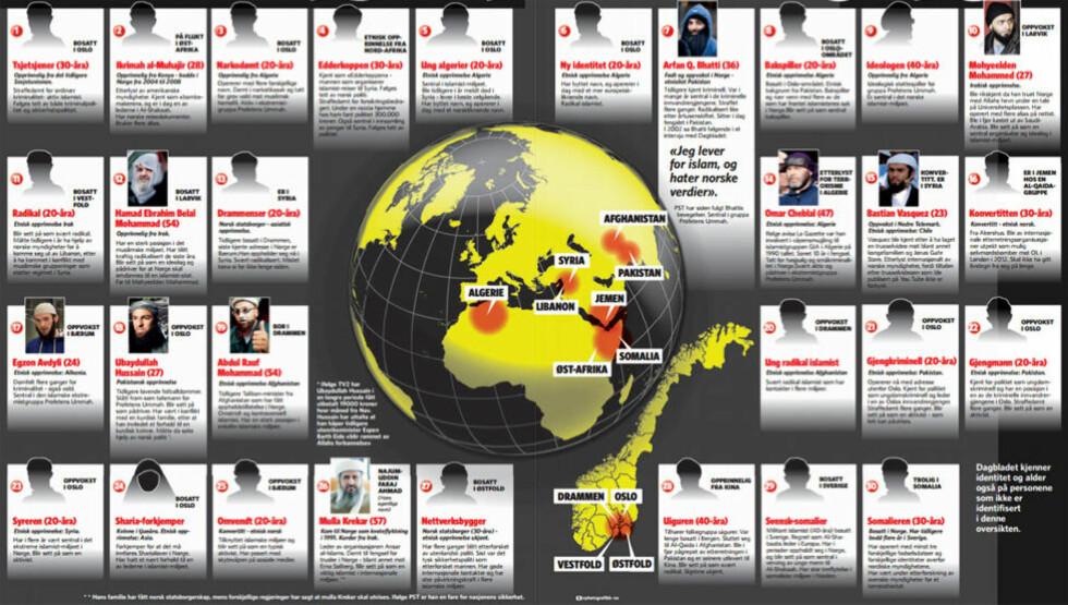 Her er de 30 mest ekstreme islamistene i Norge