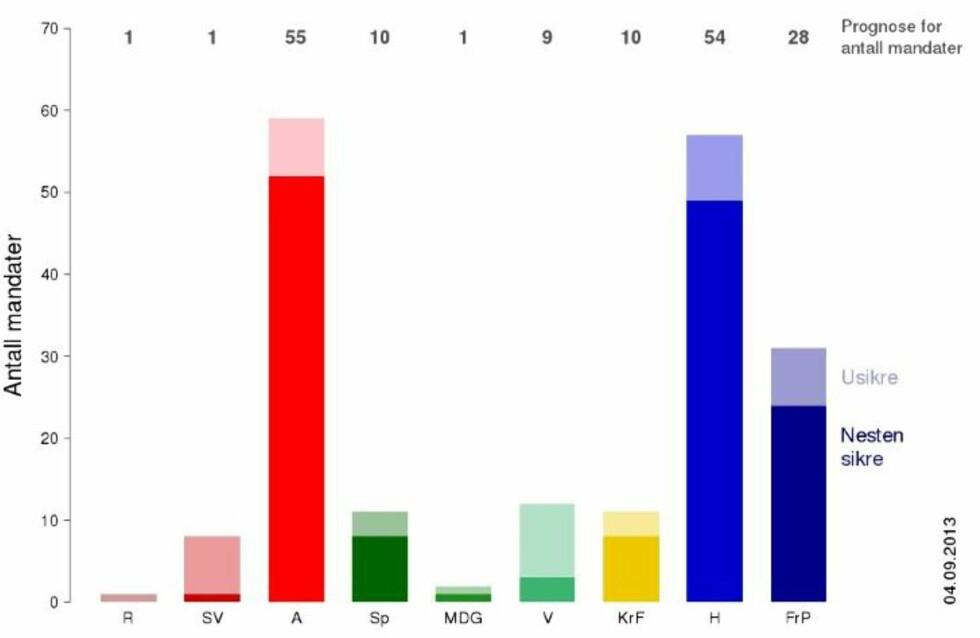 PROGNOSER: Norsk regnesentral har beregnet sannsynligheten for hvor mange stortingsrepresentanter de ulike partiene kan få etter valget mandag. Foto: Norsk regnesentral