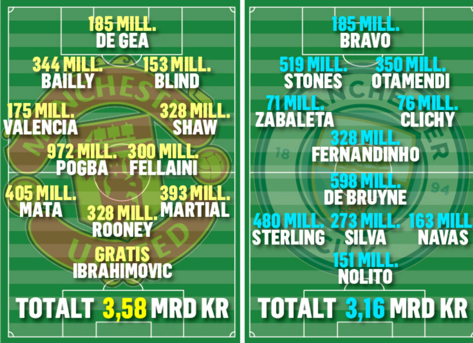 Den anslåtte kjøpssummene i lørdagens Manchester-derby. Kilde: Daily Mail.