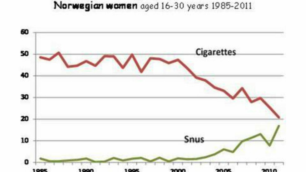 ØKNING: - Blant kvinner i alderen 16-24 har vi på fire år, fra 2008 til 2011, sett en dobling av andelen som bruker snus daglig, fra fem prosent til elleve prosent, sier Tom K. Grimsrud, forsker og dr.med. ved Kreftregisteret. Illustrasjon:  KARL ERIK LUND / SIRUS