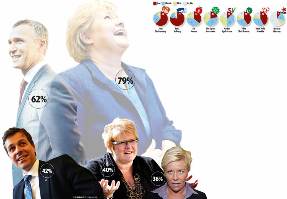 ERNA ER STJERNA: Ett år foran neste stortingsvalg er det Høyre-leder Erna Solberg som er mest populær som partileder, mens Stoltenbergs argeste utfordrer under sist stortingsvalg, Siv Jensen, har dalt i popularitet. På spørsmål fra Ipsos MMI har er representativt utvalg svar på om de synes hver partileder gjør en god, middels, eller dårlig jobb for sitt parti. Foto: Dagbladet Grafikk