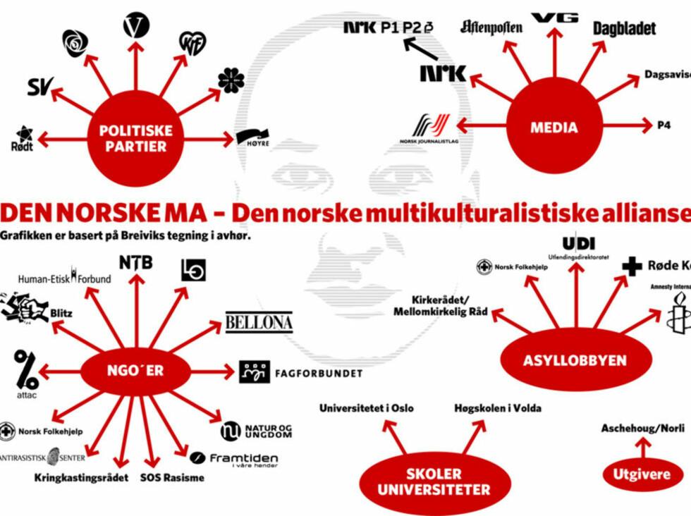 BREIVIKS «FIENDEKART»:  Grafikk basert på Breiviks tegning i avhør.