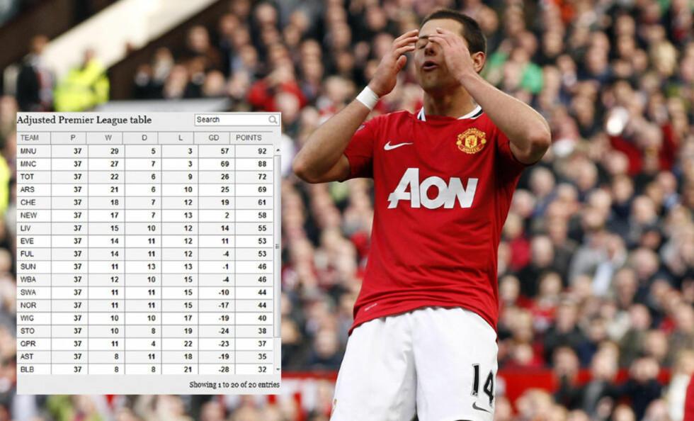 SNYTT FOR POENG: Hernández og resten av Manchester United har blitt snytt for flere poeng denne sesongen ifølge en analyse. Foto: REUTERS/Darren Staples/NTB scanpix