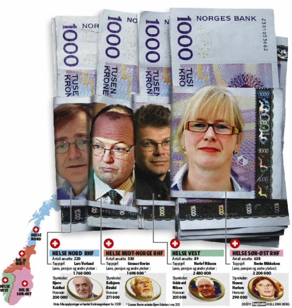 KAN LEGGES NED: De fire helsetoppene tjener alle bedre enn statsministeren. Grafikk: Kjell Erik Berg/Dagbladet