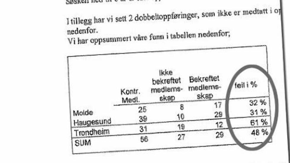HALVPARTEN NEKTET I 2008: En rapport utarbeidet av KPMG som Dagbladet avdekket i fjor viste at halvparten av de spurte medlemmene i SOS Rasisme i tre byer  hevdet de ikke var medlemmer i organisasjonen.