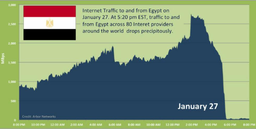 I DØRKEN: Like etter klokka 00:30 i natt lokal tid forsvant praktisk talt hele Egypt fra internett. Grafikk: ARBOR NETWORKS