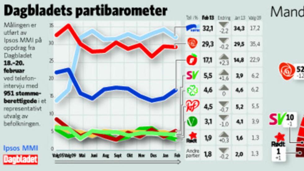 <strong>SLIK LIGGER DE AN:</strong> SV er over sperregrensa, Venstre er under. Høyre er fortsatt størst.