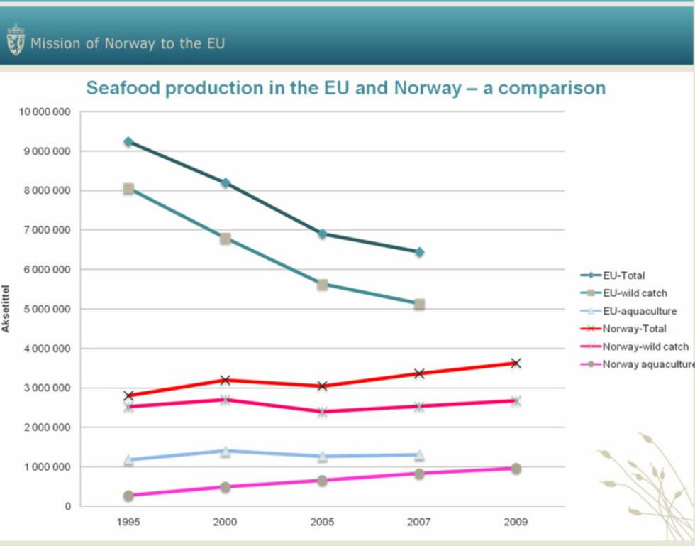 FISKEN FORSVINNER: EUs overfiske fører til stadig lavere sjømatproduksjon. I Norge har vellykket forvaltning i samarbeid med Russland ført til økt fangst. Tallene i venstre akse er oppgitt i tonn produsert sjømat. Kilde: Utenriksdepartementet