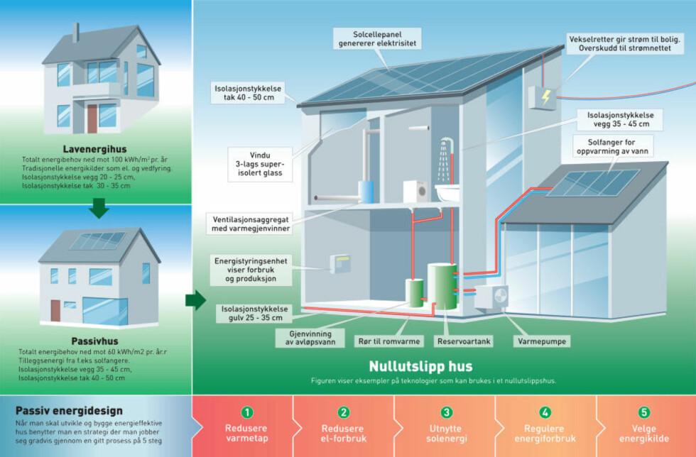 VEIEN VIDERE: Fra lavenergihus til passivhus til nullutslippshus. I 2020 vil de nye husene kunne produsere energi både til eget og kanskje også andres forbruk. Illustrasjon: SINTEF