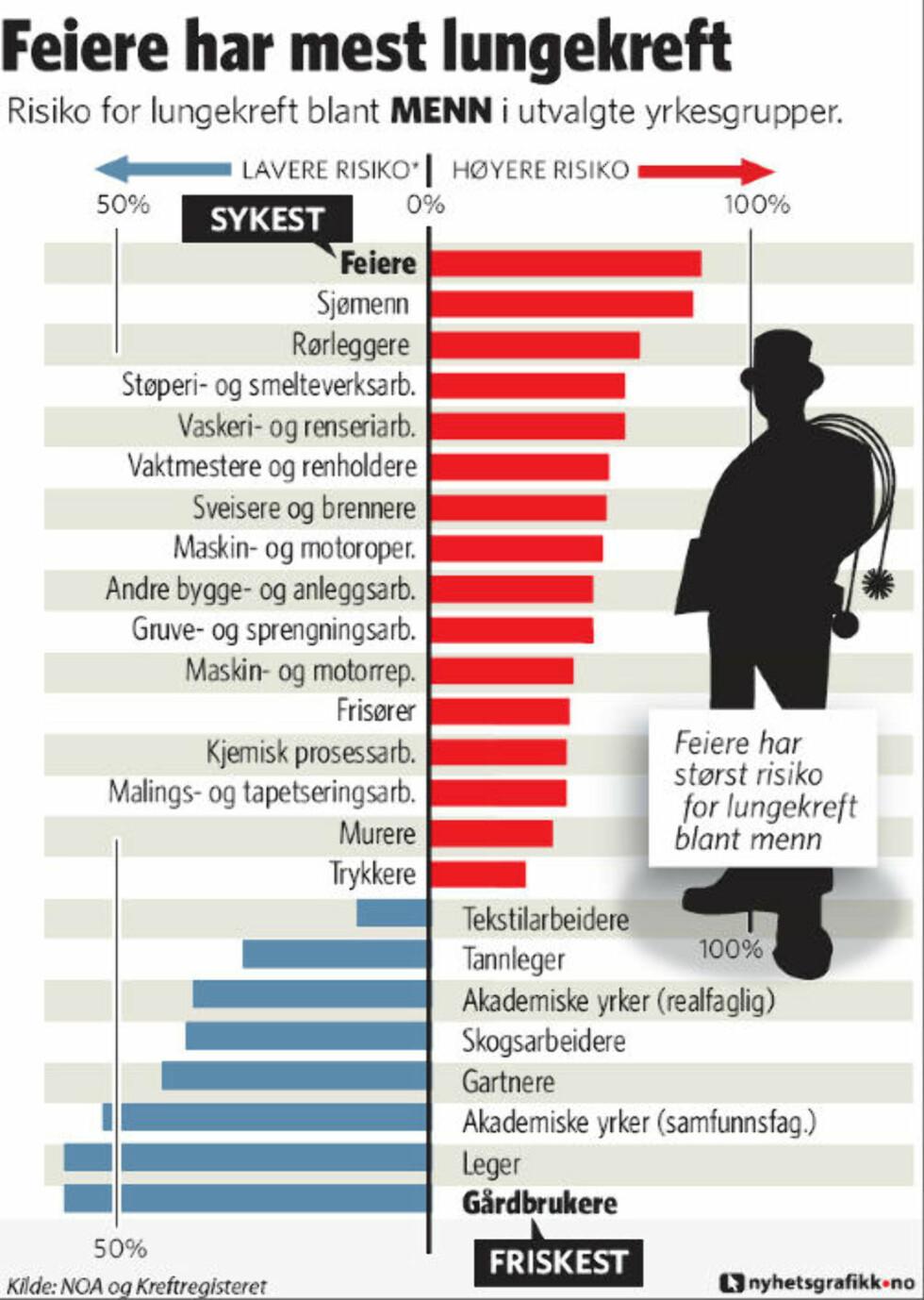 Her er yrkene med høyest og lavest lungekreftrisiko