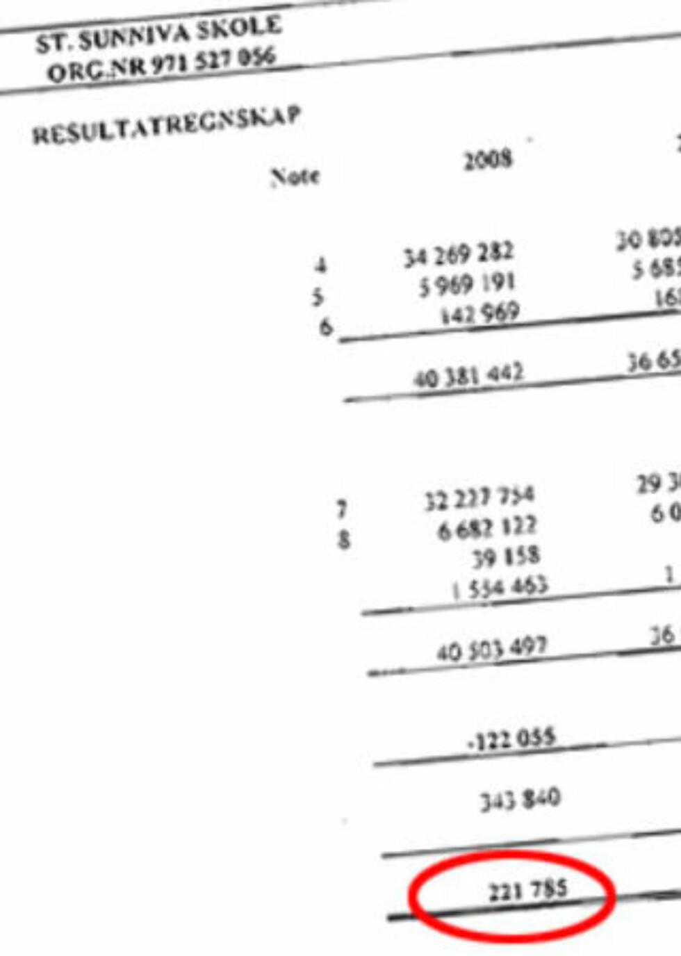 <strong>IKKE RÅD TIL Å LÅNE MED RENTE:</strong> St. Sunniva gikk med litt over 200 000 i overskudd i 2008. For å betjene et lån på 58 millioner med renter kreves en langt sterkere økonomi. Faksimile: Årsregnskapet