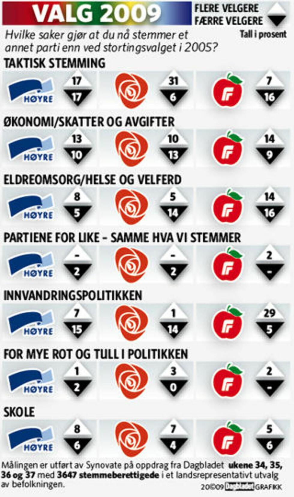TAPT OG VUNNET: Slik har de tre største partiene tapt og vunnet velgere de siste årene. Særlig Høyre sliter med å skaffe nye velgere på kampsakene sine. Grafikk: KJell Erik Berg/Dagbladet