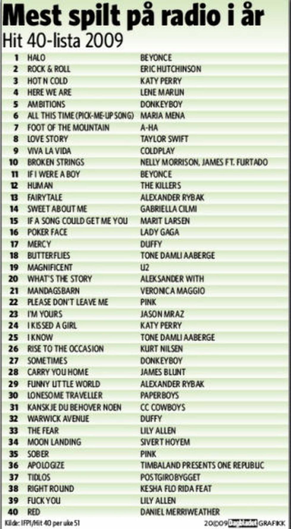 Her er årets radiohiter