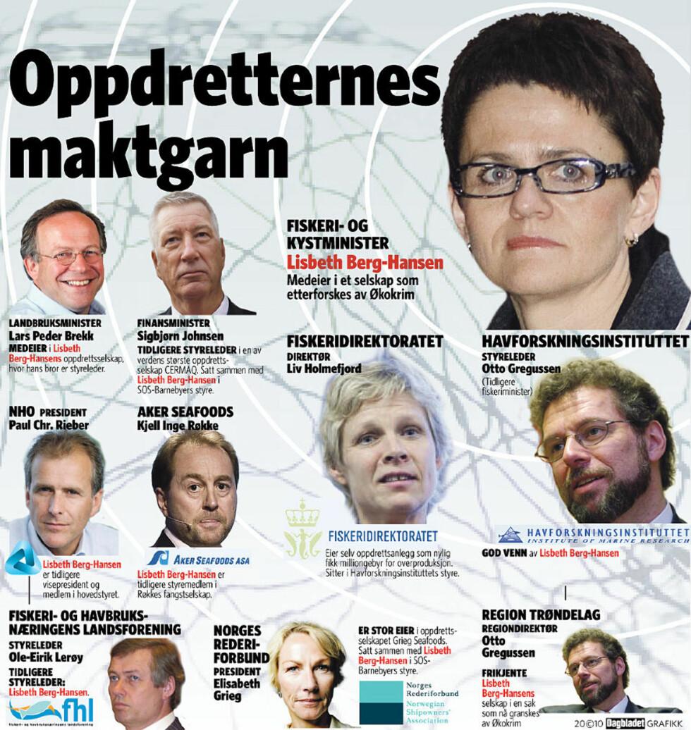 ER OVERALT: Oppdretterne har god kontroll på i alle de viktigste posisjonene i Fiskeri-Norge. Grafikk: Kjell Erik Berg/ Dagbladet
