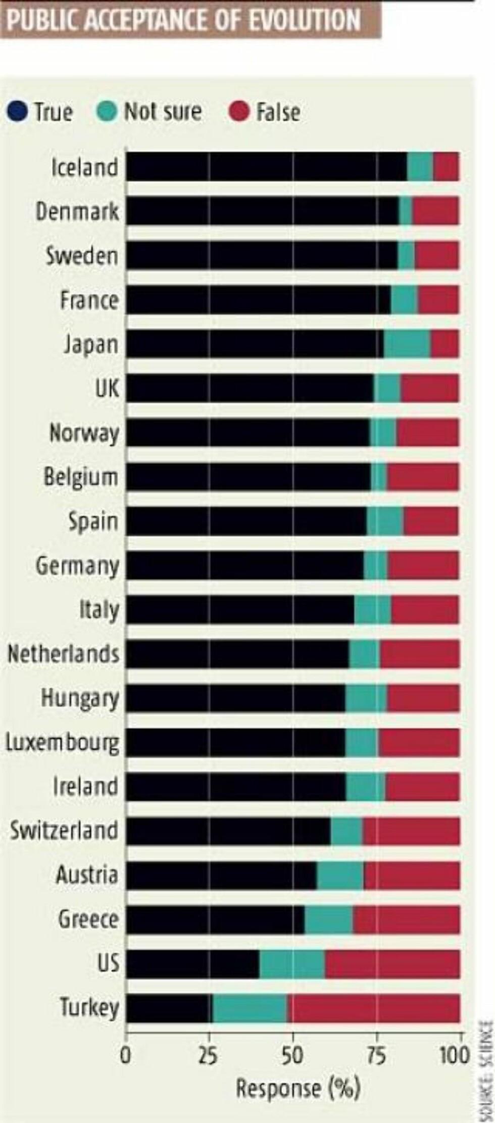 TIDLIGERE UNDERSØKELSE: Denne undersøkelsen fra 2006 viste faktisk at flere briter enn nordmenn tror på evolusjonen. Islendingene kan glede seg over at de fikk en ny regjering i dag og at de topper denne statistikken. Kilde: NEW SCIENTIST
