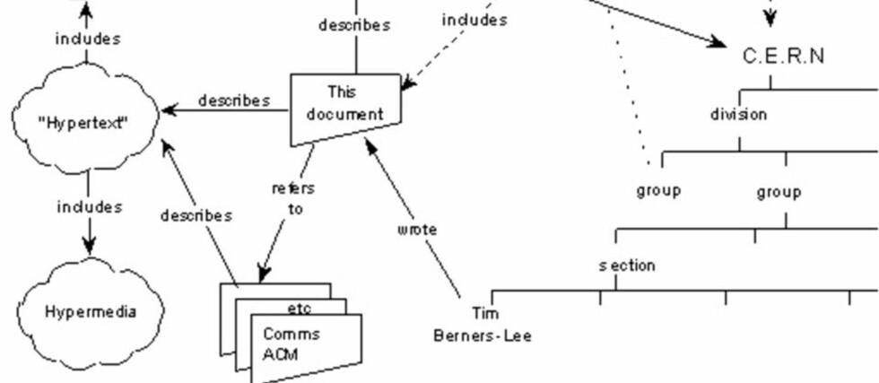 FØRSTE SKISSE TIL WEBEN: I mars 1989 tegnet Tim Berners-Lee en første skisse av et globalt informasjonssystem basert på hyperlenking av dokumenter. Forslaget ble levert til ledelsen ved det europeiske kjernefysikklaboratoriet CERN 13. mars 1989. Hele modellen kan du se nederst i saken. Illustrasjon: W3.ORG
