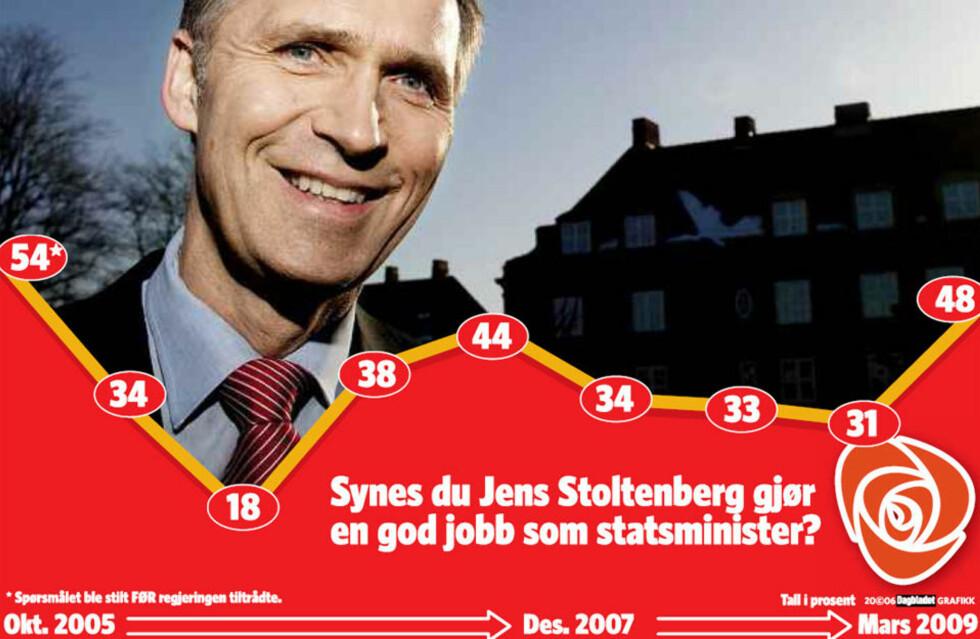 STIGENDE KURVE: Velgerne gir Jens en 50-årsgave på etterskudd. Her vises kurven over folk som synes han gjør en god jobb som statsminister. Foto: John Terje Pedersen.