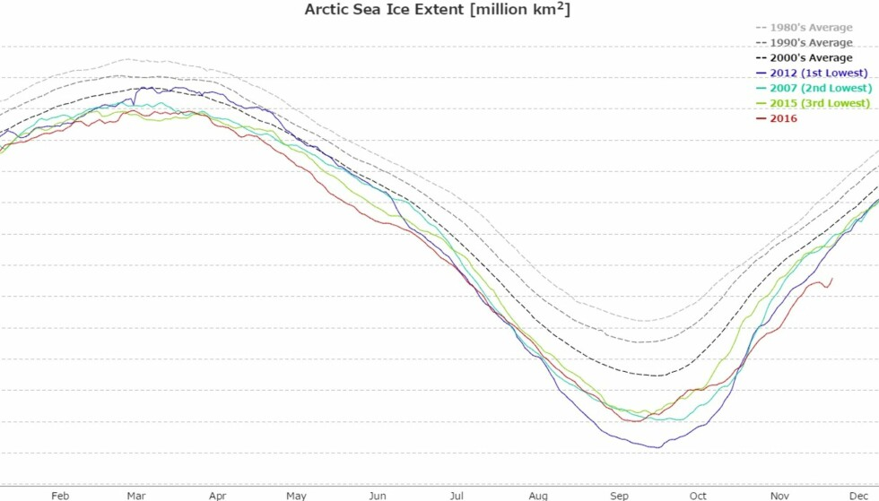 NORDPOLEN: Den røde streken viser hvor mye is det har vært på Nordpolen foreløpig i år. Kroken på grafen viser at isen smelter, til tross for at det er mørkt og kaldt nå. Foto: Arctic Data Archive System