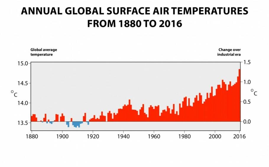 Årlig global lufttemperatur på to meters høyde, og estimert endring siden starten av den industrielle revolusjon. Graf: ECMWF, Copernicus Climate Change Service