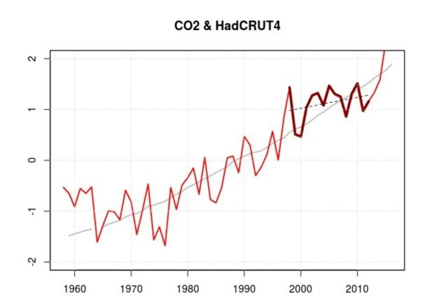 Figur 1 viser to kurver plottet med verktøyet R: den globale middeltemperaturen (rødt) fra UKMetoffice (HadCRUT4) og CO2 (grått) fra Mauna Loa i Hawaii. Begge kurvene er vist som standardiserte verdier (delt med standardavviket og med middelverdien trukket fra).