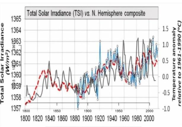 Figur 4 gjengir analysen til Willie Soon og flere, men med en anerkjent kurve for solens utstråling (TSI) fra National Oceanic and Atmospheric Administration (NOAA) lagt oppå kurven til Soon (grå kurve). Soons TSI-kurve samsvarer dårlig med denne. Også kurven hans for temperaturen på den nordlige hemisfæren avviker fra anerkjente analyser som HadCRUT4.