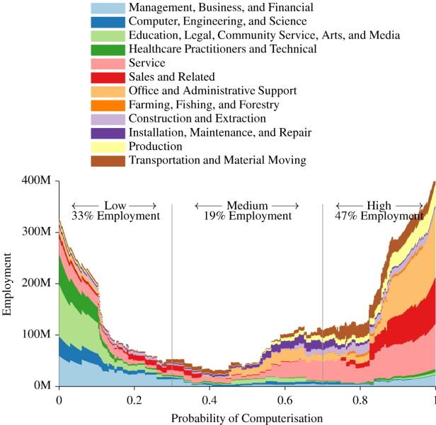 Fra artikkelen The future of employment: How susceptible are jobs to computerisation? av Carl Benedict Frey og Michael A. Osborne i Technological Forecasting and Social Change, januar 2017