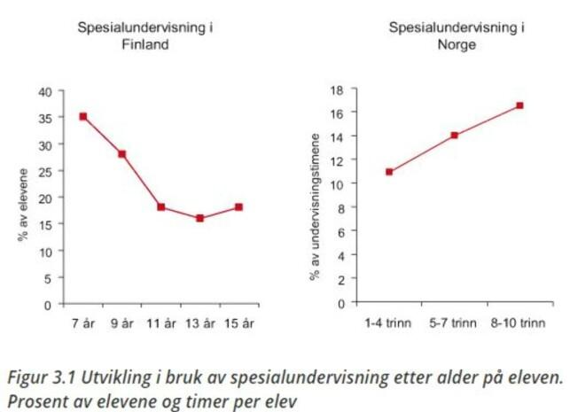 Fra St.meld. nr. 16 (2006-2007)… og ingen sto igjen— Tidlig innsats for livslang læring. Kapittel 3.2.2.