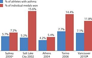 OPPSIKTSVEKKENDE: Den blå grafen viser antall utøvere med astma i de respektive OL-ene. Den røde grafen viser antall medaljer tatt av astmatikere i de samme mesterskapene. Tendensen er klar: Astmatikerne gjør det jevnt over bedre enn de friske utøverne. Grafikk:WADA.