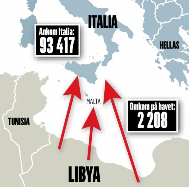 Hver dag kommer 450 migranter og flyktninger over havet til Italia. - Norske politikere er feige