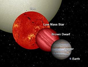 STORE FORSKJELLER: I denne sammenligningen kan man se den store forskjellen på jorda, Jupiter og en brun dvergstjerne. Foto: NASA Goddard
