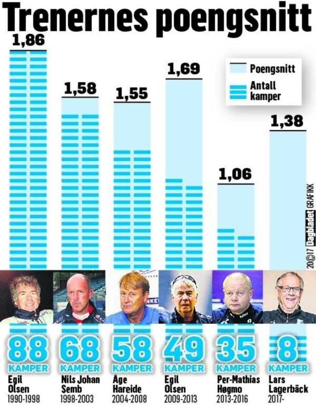 FASITEN: Slik ser poengsnittet ut for de norske landslagstrenerne siden 1990.