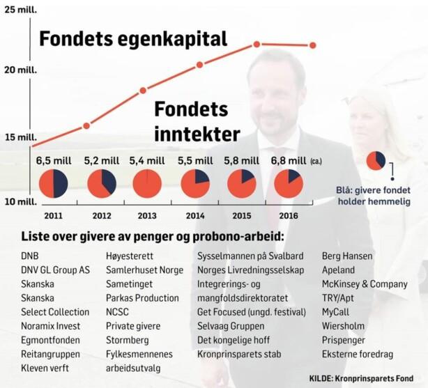 Inntekter merket i blått er fra givere fondet hemmeligholder. Grafikk: Guro Lindahl Flåthen/Dagbladet