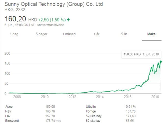 VANVITTIG VEKST: Selskapet har opplevd en eventyrlig vekst de siste ti åra. Grafikk: Google